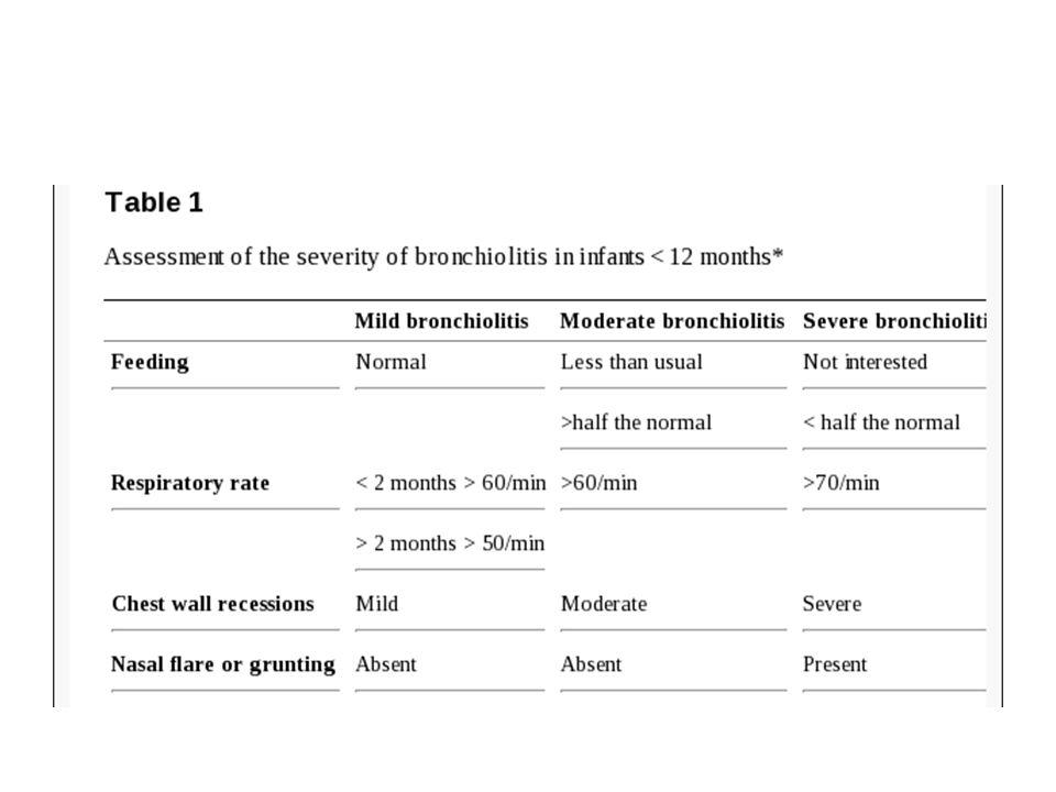 RISIKO FOR ALVORLIG BRONKIOLITT Alder < 6 uker Prematuritet Neonatale respiratoriske komplikasjoner Kronisk lungesykdom (bronkopulmonal dysplasi, cystisk fibrose) Immunsvikt Medfødt hjertesykdom med betydelig shunt Alvorlig nevrologisk sykdom «Syndrombarn»