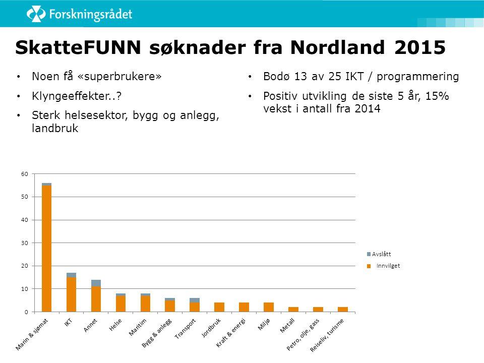 SkatteFUNN søknader fra Nordland 2015 Noen få «superbrukere» Klyngeeffekter..? Sterk helsesektor, bygg og anlegg, landbruk Bodø 13 av 25 IKT / program