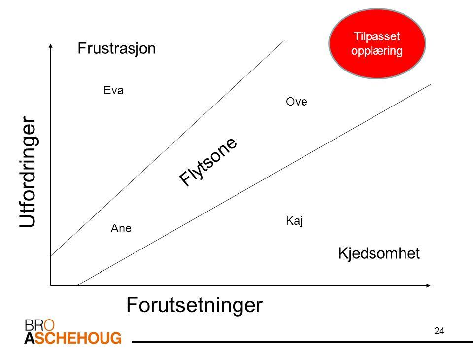 24 Kjedsomhet Frustrasjon Utfordringer Forutsetninger Eva Ove Ane Kaj Flytsone Tilpasset opplæring