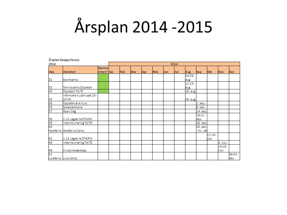 Årsplan 2014 -2015 Årsplan Nesøya Tennis 2014 UkeAktivitet Gjenno mført?JanFebMarAprMaiJunJulAugSepOktNovDes 32Sportcamp 04-08.