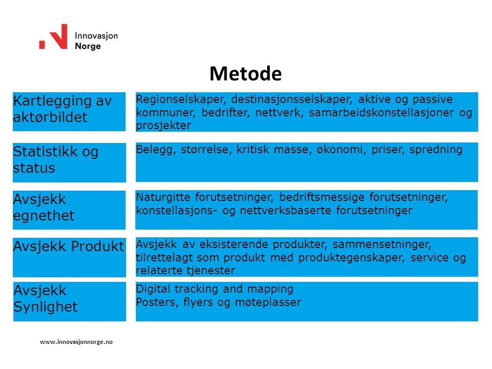 www.innovasjonnorge.no Metode Kartlegging av aktørbildet Statistikk og status Regionselskaper, destinasjonsselskaper, aktive og passive kommuner, bedr