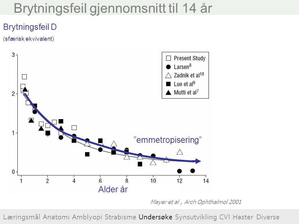 Brytningsfeil gjennomsnitt til 14 år Læringsmål Anatomi Amblyopi Strabisme Undersøke Synsutvikling CVI Haster Diverse Alder måneder Brytningsfeil D (s