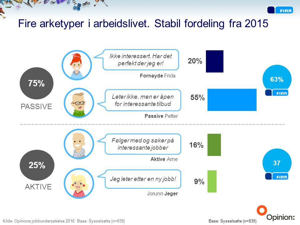 Fire arketyper i arbeidslivet. Stabil fordeling fra 2015 Ikke interessert.