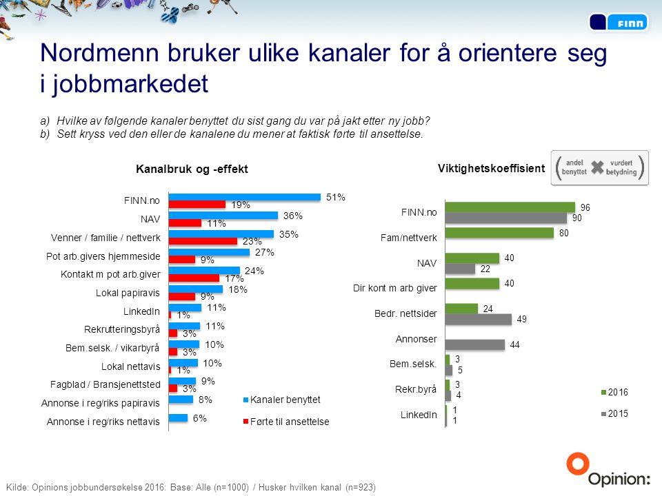 Nordmenn bruker ulike kanaler for å orientere seg i jobbmarkedet a)Hvilke av følgende kanaler benyttet du sist gang du var på jakt etter ny jobb.