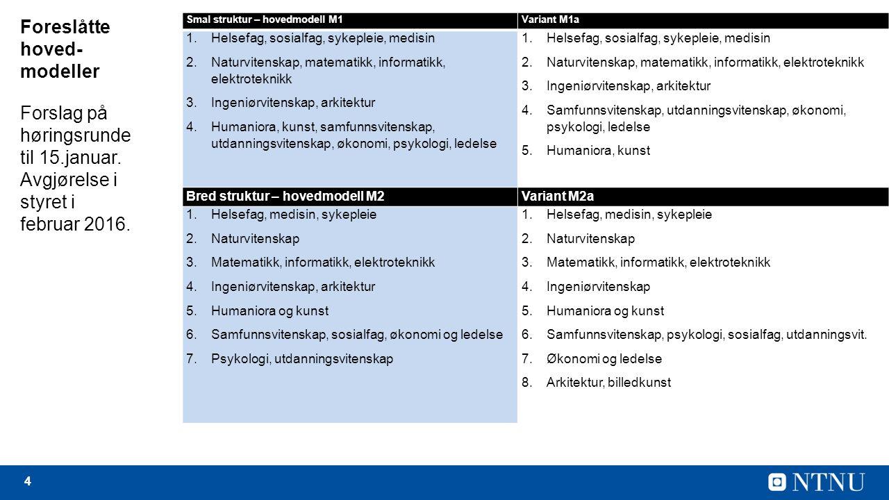 4 Foreslåtte hoved- modeller Smal struktur – hovedmodell M1Variant M1a 1.Helsefag, sosialfag, sykepleie, medisin 2.Naturvitenskap, matematikk, informatikk, elektroteknikk 3.Ingeniørvitenskap, arkitektur 4.Humaniora, kunst, samfunnsvitenskap, utdanningsvitenskap, økonomi, psykologi, ledelse 1.Helsefag, sosialfag, sykepleie, medisin 2.Naturvitenskap, matematikk, informatikk, elektroteknikk 3.Ingeniørvitenskap, arkitektur 4.Samfunnsvitenskap, utdanningsvitenskap, økonomi, psykologi, ledelse 5.Humaniora, kunst Bred struktur – hovedmodell M2Variant M2a 1.Helsefag, medisin, sykepleie 2.Naturvitenskap 3.Matematikk, informatikk, elektroteknikk 4.Ingeniørvitenskap, arkitektur 5.Humaniora og kunst 6.Samfunnsvitenskap, sosialfag, økonomi og ledelse 7.Psykologi, utdanningsvitenskap 1.Helsefag, medisin, sykepleie 2.Naturvitenskap 3.Matematikk, informatikk, elektroteknikk 4.Ingeniørvitenskap 5.Humaniora og kunst 6.Samfunnsvitenskap, psykologi, sosialfag, utdanningsvit.