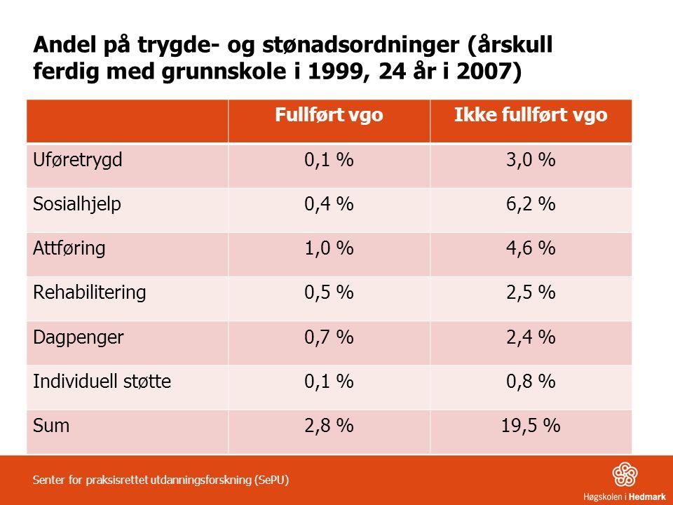 Andel på trygde- og stønadsordninger (årskull ferdig med grunnskole i 1999, 24 år i 2007) Fullført vgoIkke fullført vgo Uføretrygd0,1 %3,0 % Sosialhjelp0,4 %6,2 % Attføring1,0 %4,6 % Rehabilitering0,5 %2,5 % Dagpenger0,7 %2,4 % Individuell støtte0,1 %0,8 % Sum2,8 %19,5 % Senter for praksisrettet utdanningsforskning (SePU)