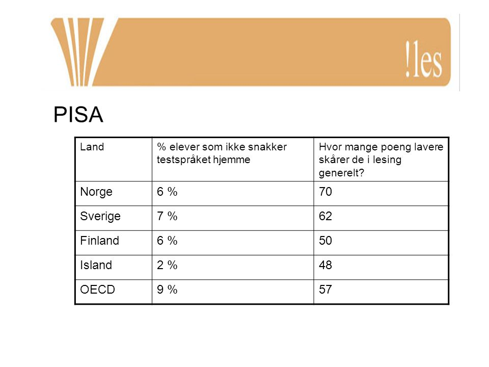 PISA Land% elever som ikke snakker testspråket hjemme Hvor mange poeng lavere skårer de i lesing generelt? Norge6 %70 Sverige7 %62 Finland6 %50 Island