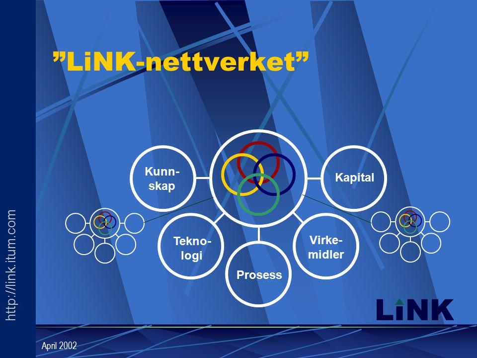 http://link.itum.com LINK April 2002 LiNK-nettverket Kunn- skap Tekno- logi Prosess Virke- midler Kapital