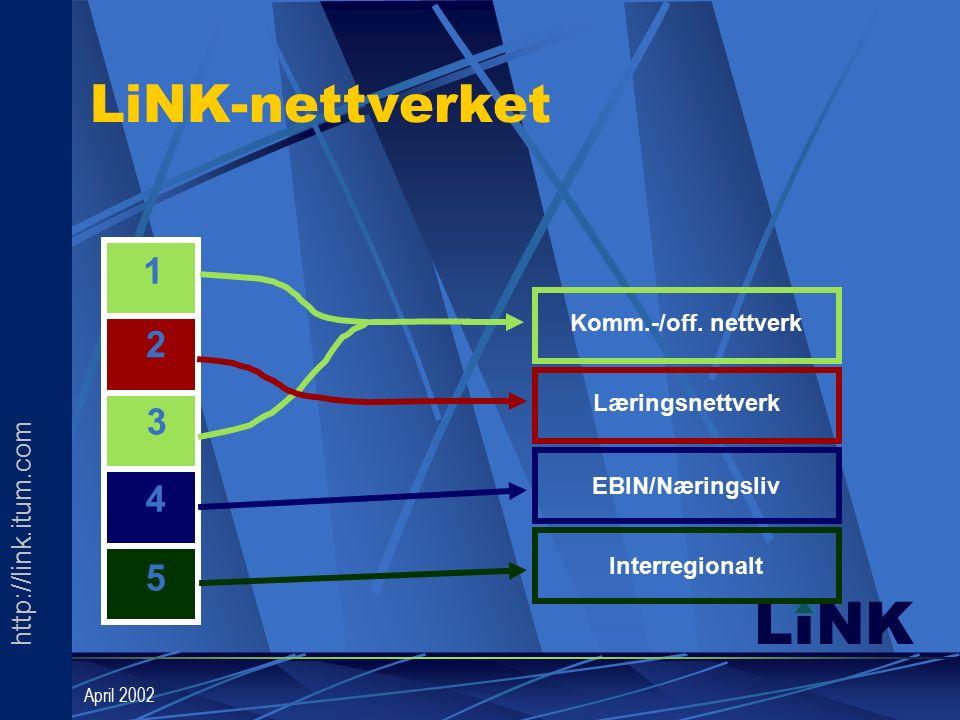 http://link.itum.com LINK April 2002 LiNK-nettverket Komm.-/off.