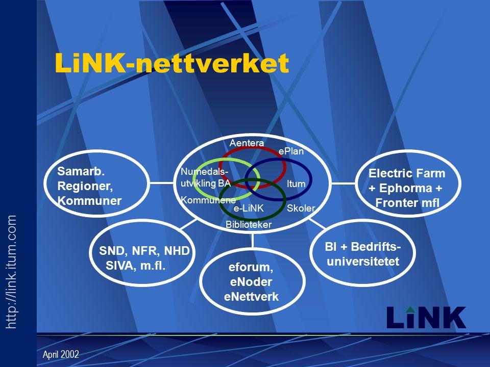 http://link.itum.com LINK April 2002 LiNK-nettverket BI + Bedrifts- universitetet ePlan Itum Aentera Kommunene Numedals- utvikling BA Skoler Biblioteker Electric Farm + Ephorma + Fronter mfl e-LiNK SND, NFR, NHD SIVA, m.fl.