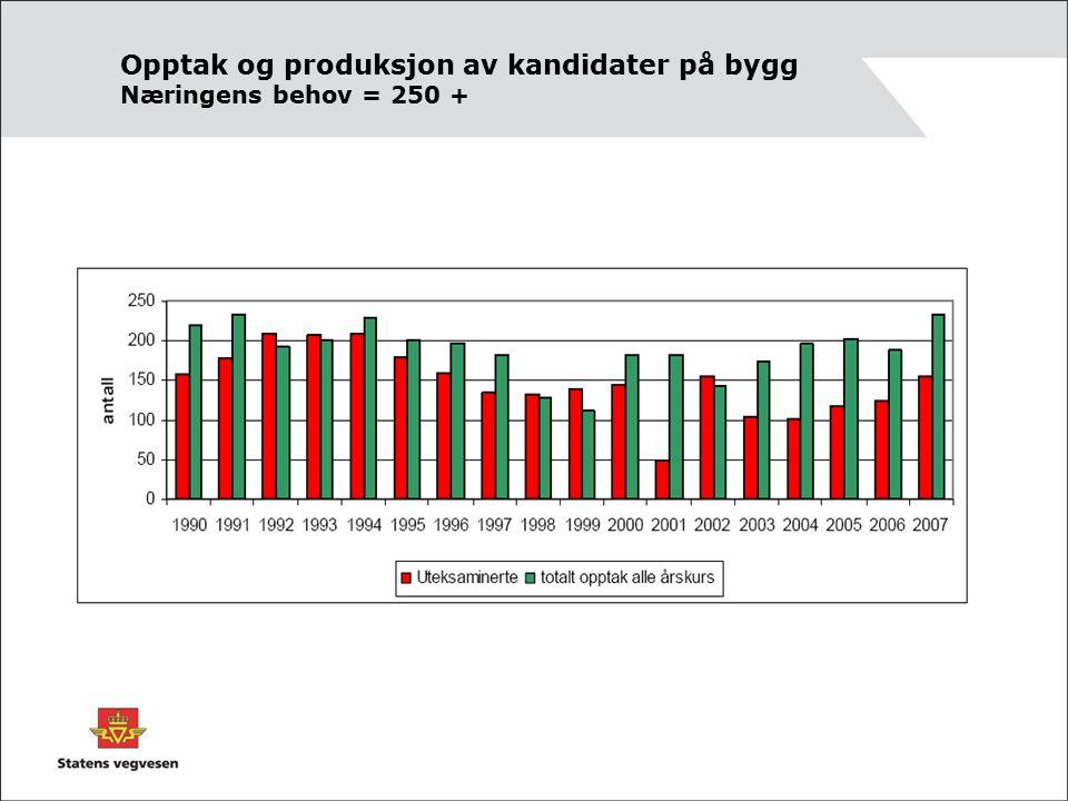Opptak og produksjon av kandidater på bygg Næringens behov = 250 +