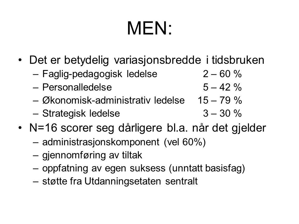 MEN: Det er betydelig variasjonsbredde i tidsbruken –Faglig-pedagogisk ledelse 2 – 60 % –Personalledelse 5 – 42 % –Økonomisk-administrativ ledelse 15 – 79 % –Strategisk ledelse 3 – 30 % N=16 scorer seg dårligere bl.a.