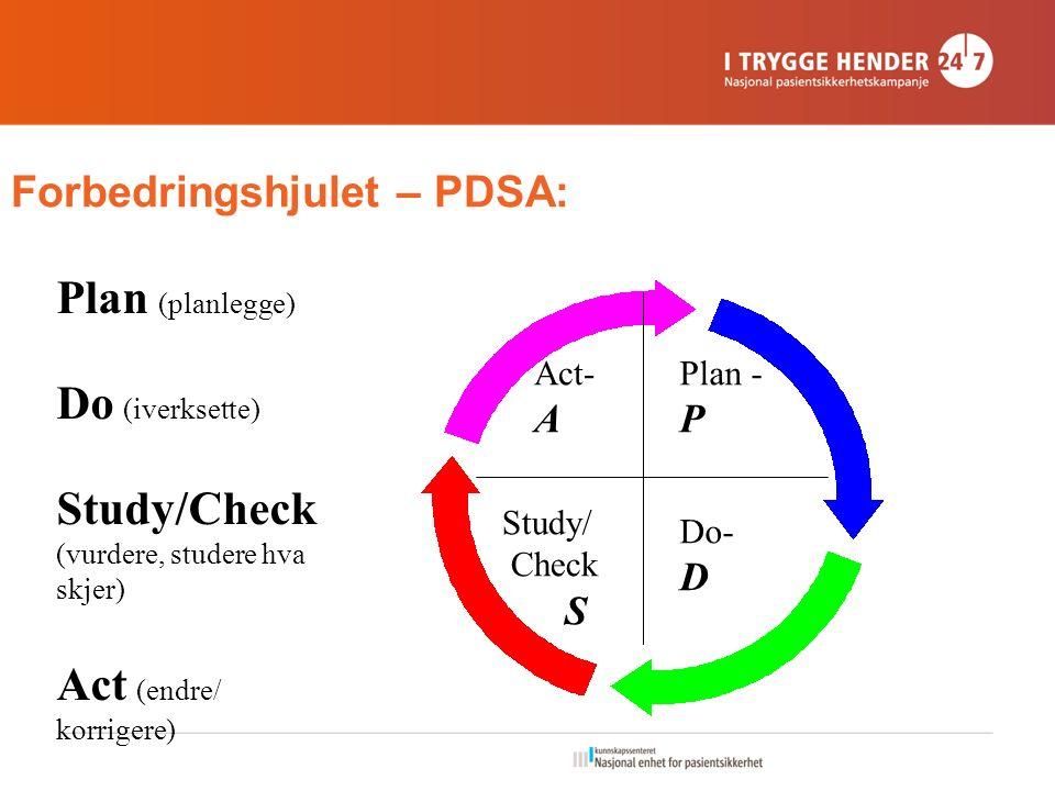 Forbedringshjulet – PDSA: Plan - P Do- D Study/ Check S Act- A Plan (planlegge) Do (iverksette) Study/Check (vurdere, studere hva skjer) Act (endre/ korrigere)