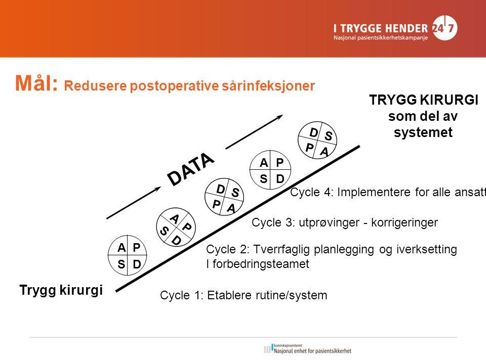Mål: Redusere postoperative sårinfeksjoner Trygg kirurgi TRYGG KIRURGI som del av systemet AP SD A P S D AP SD D S P A DATA D S P A Cycle 1: Etablere