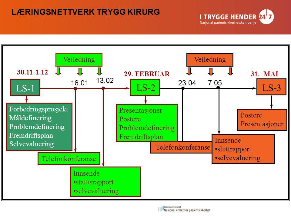 LÆRINGSNETTVERK TRYGG KIRURG LS-1 LS-3 LS-2 30.11-1.12 29. FEBRUAR31. MAI Telefonkonferanse Innsende statusrapport selvevaluering Telefonkonferanse Pr