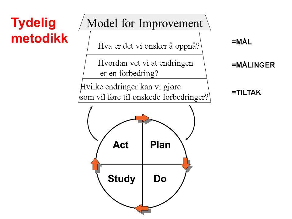 Hva er det vi ønsker å oppnå? Hvordan vet vi at endringen er en forbedring? Hvilke endringer kan vi gjøre som vil føre til ønskede forbedringer? Model