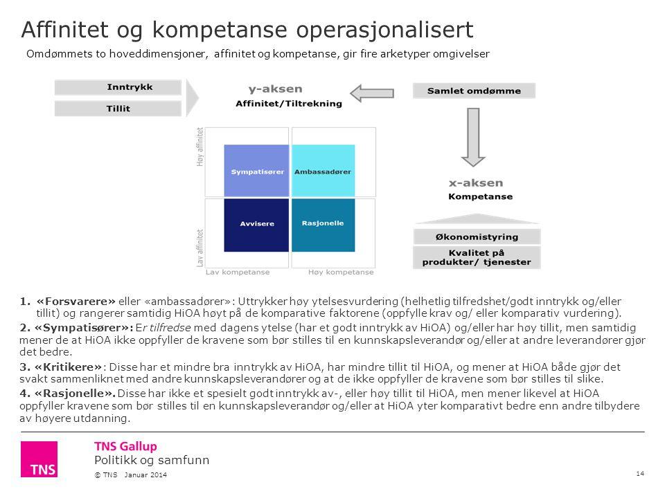 Politikk og samfunn © TNS Januar 2014 Affinitet og kompetanse operasjonalisert 14 1.«Forsvarere» eller «ambassadører»: Uttrykker høy ytelsesvurdering