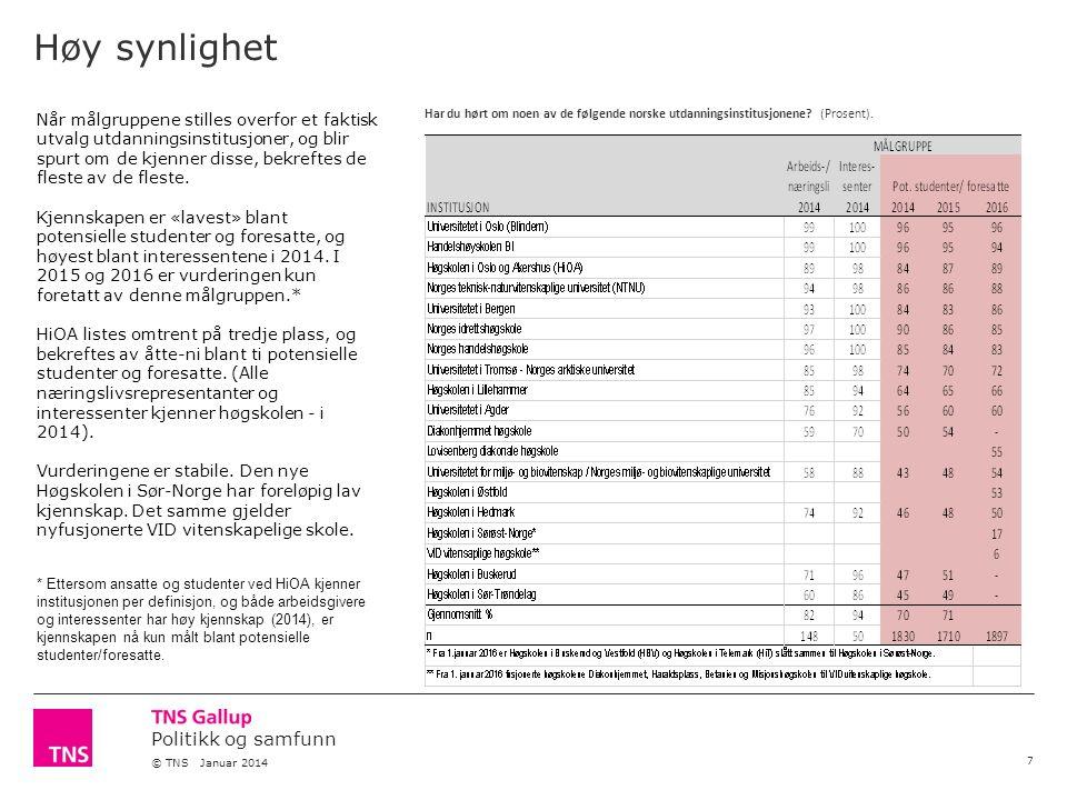 Politikk og samfunn © TNS Januar 2014 Høy synlighet 7 Har du hørt om noen av de følgende norske utdanningsinstitusjonene? (Prosent). Når målgruppene s