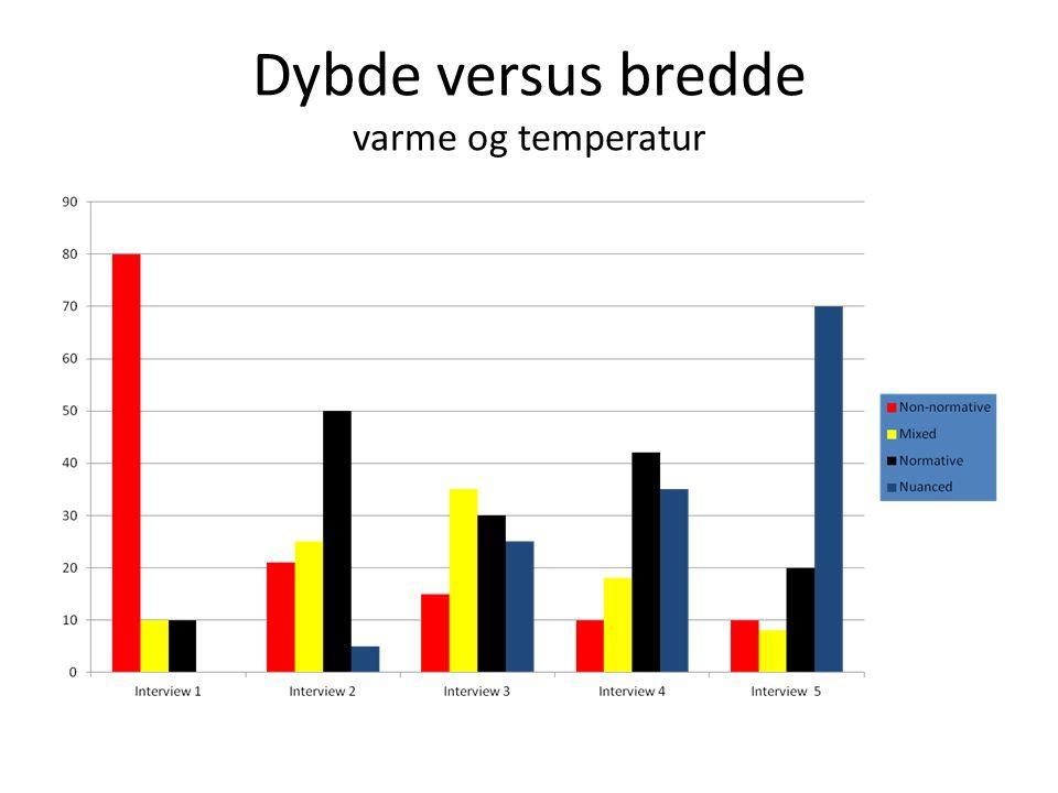 Dybde versus bredde varme og temperatur