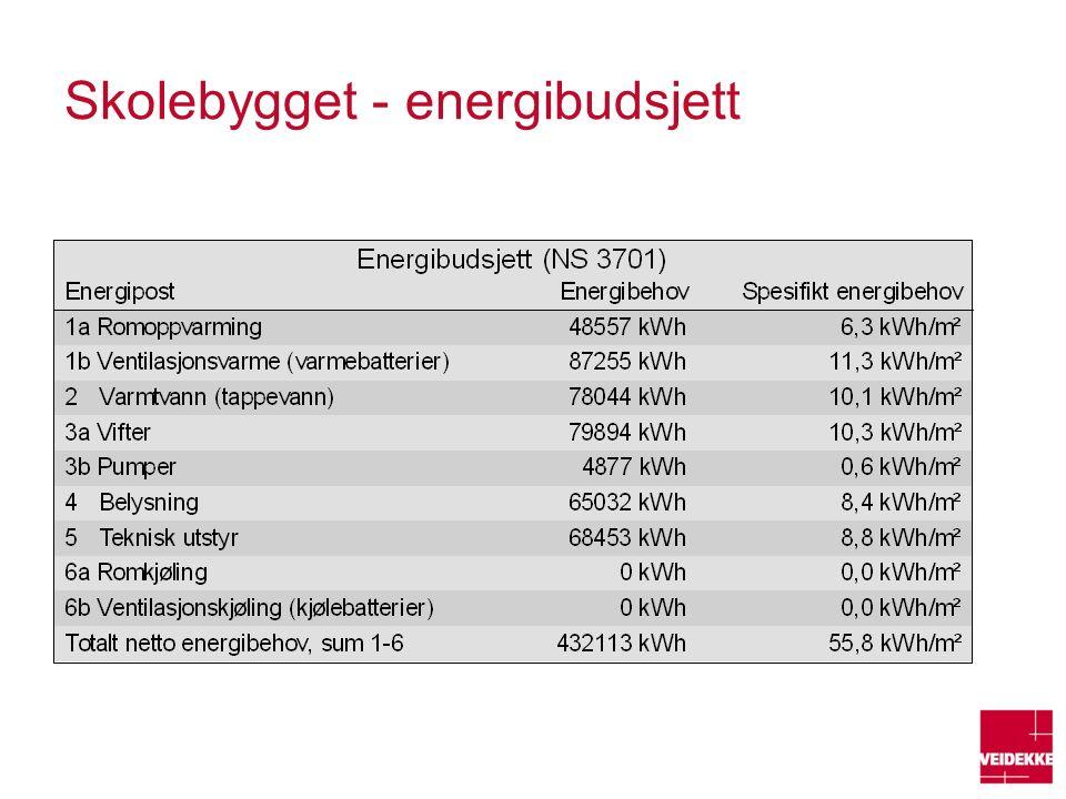 Skolebygget - energibudsjett