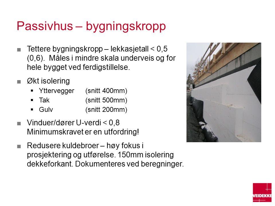 Passivhus – bygningskropp ■Tettere bygningskropp – lekkasjetall < 0,5 (0,6).