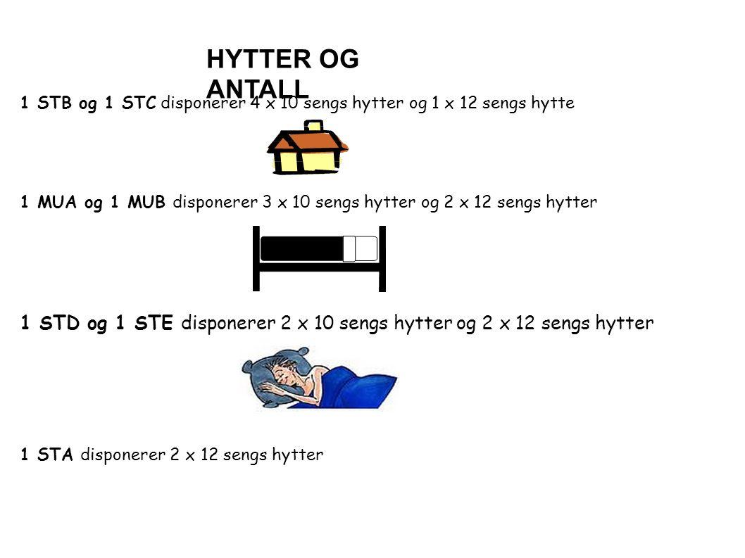 HYTTER OG ANTALL 1 STB og 1 STC disponerer 4 x 10 sengs hytter og 1 x 12 sengs hytte 1 MUA og 1 MUB disponerer 3 x 10 sengs hytter og 2 x 12 sengs hytter 1 STD og 1 STE disponerer 2 x 10 sengs hytter og 2 x 12 sengs hytter 1 STA disponerer 2 x 12 sengs hytter