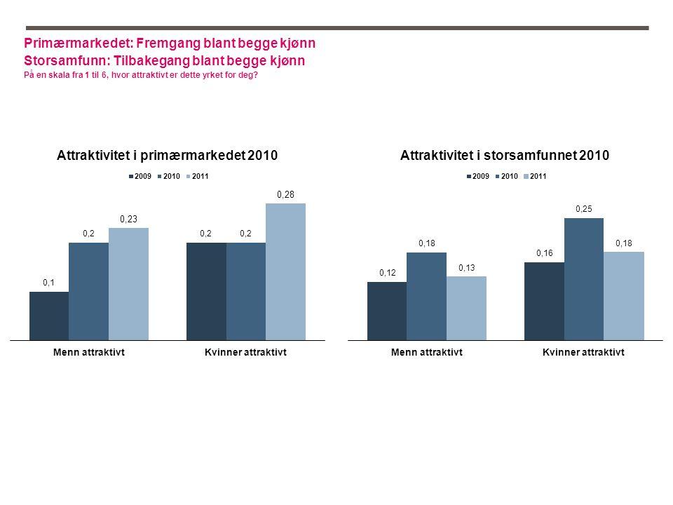Primærmarkedet: Fremgang blant begge kjønn Storsamfunn: Tilbakegang blant begge kjønn På en skala fra 1 til 6, hvor attraktivt er dette yrket for deg