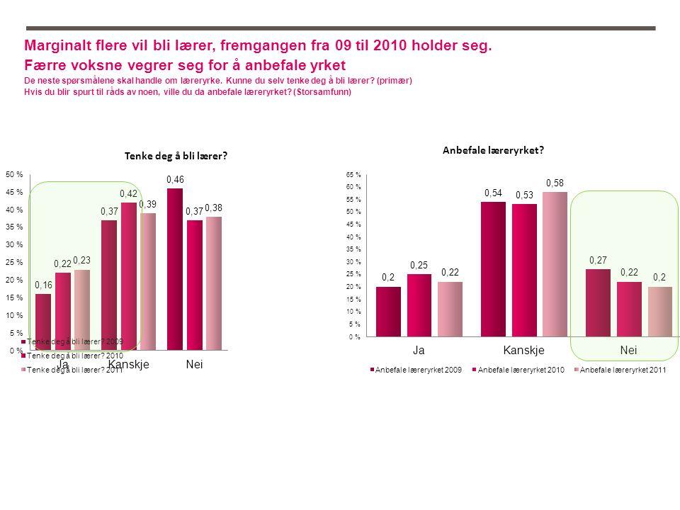 Marginalt flere vil bli lærer, fremgangen fra 09 til 2010 holder seg.