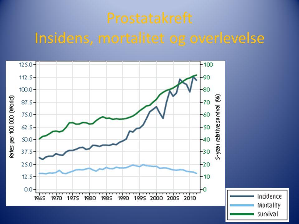 Prostatakreft Insidens, mortalitet og overlevelse
