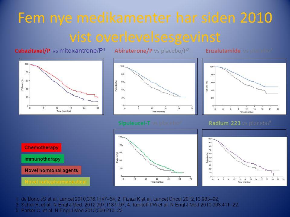 Fem nye medikamenter har siden 2010 vist overlevelsesgevinst 1.