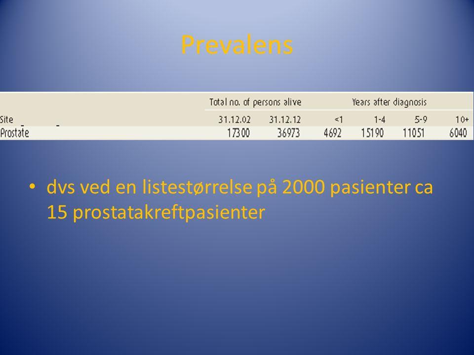 Prevalens dvs ved en listestørrelse på 2000 pasienter ca 15 prostatakreftpasienter