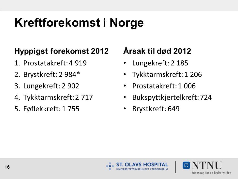 16 Kreftforekomst i Norge Hyppigst forekomst 2012 1.Prostatakreft: 4 919 2.Brystkreft: 2 984* 3.Lungekreft: 2 902 4.Tykktarmskreft: 2 717 5.Føflekkreft: 1 755 Årsak til død 2012 Lungekreft: 2 185 Tykktarmskreft: 1 206 Prostatakreft: 1 006 Bukspyttkjertelkreft: 724 Brystkreft: 649