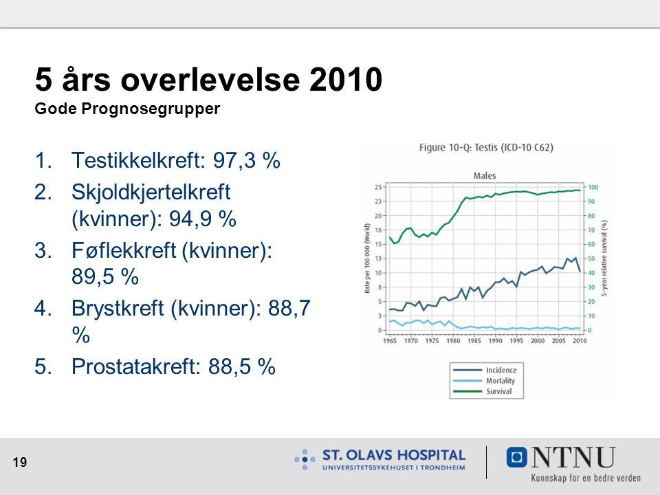 19 5 års overlevelse 2010 Gode Prognosegrupper 1.Testikkelkreft: 97,3 % 2.Skjoldkjertelkreft (kvinner): 94,9 % 3.Føflekkreft (kvinner): 89,5 % 4.Brystkreft (kvinner): 88,7 % 5.Prostatakreft: 88,5 %