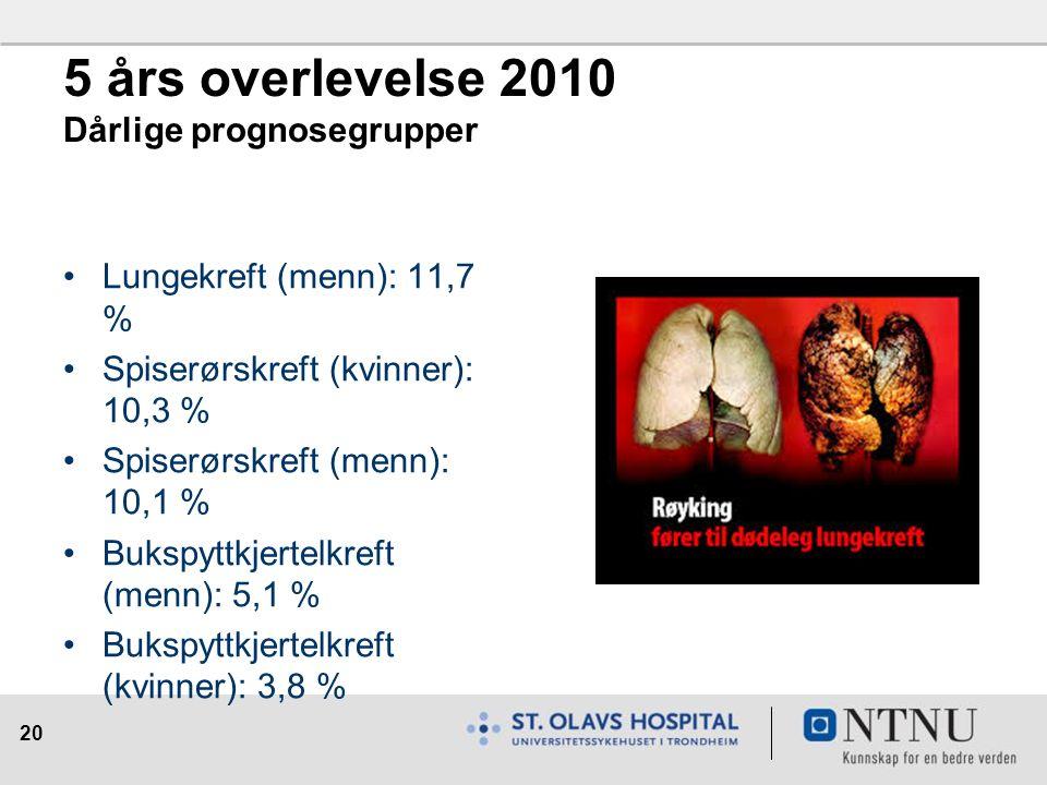 20 5 års overlevelse 2010 Dårlige prognosegrupper Lungekreft (menn): 11,7 % Spiserørskreft (kvinner): 10,3 % Spiserørskreft (menn): 10,1 % Bukspyttkjertelkreft (menn): 5,1 % Bukspyttkjertelkreft (kvinner): 3,8 %