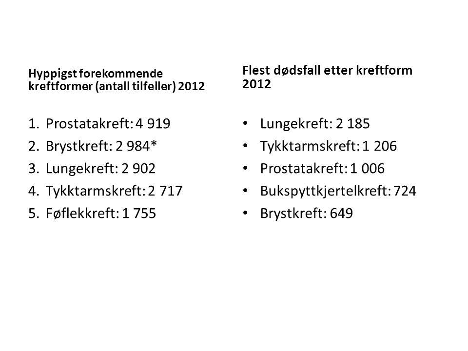Hyppigst forekommende kreftformer (antall tilfeller) 2012 1.Prostatakreft: 4 919 2.Brystkreft: 2 984* 3.Lungekreft: 2 902 4.Tykktarmskreft: 2 717 5.Fø