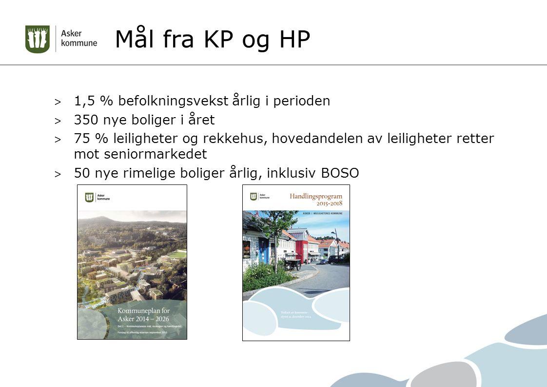 Mål fra KP og HP > 1,5 % befolkningsvekst årlig i perioden > 350 nye boliger i året > 75 % leiligheter og rekkehus, hovedandelen av leiligheter retter mot seniormarkedet > 50 nye rimelige boliger årlig, inklusiv BOSO