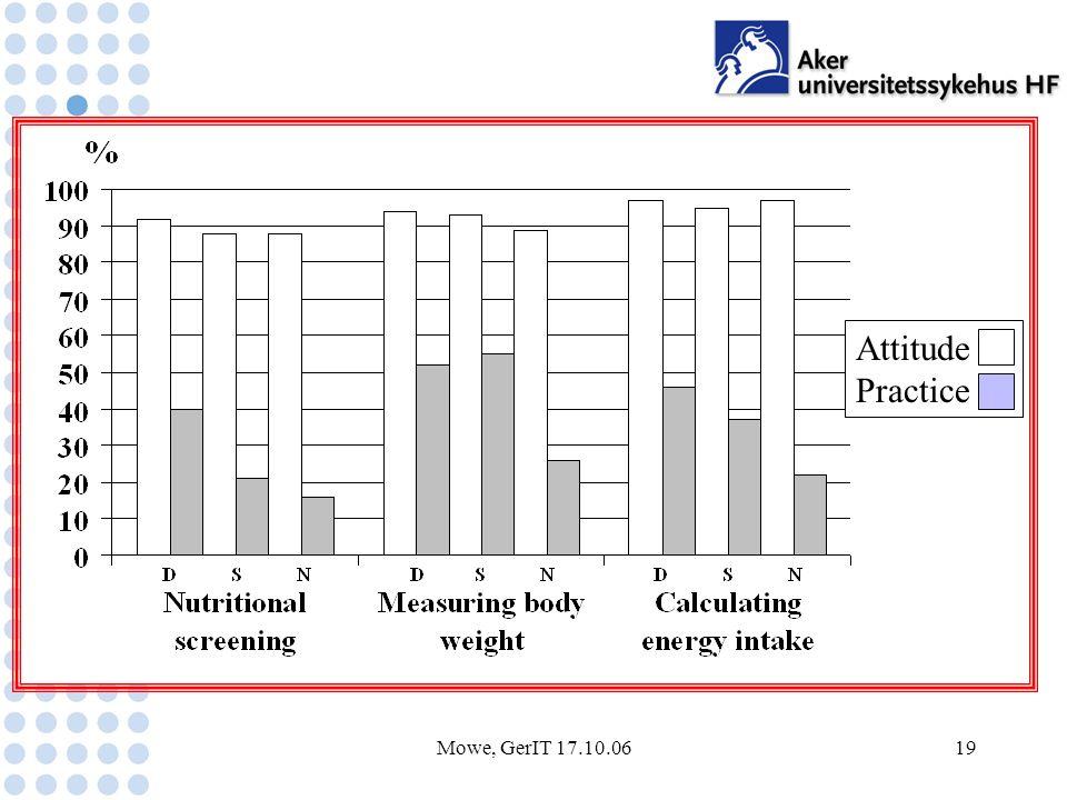Mowe, GerIT 17.10.0619 Practi se Attitude Practice