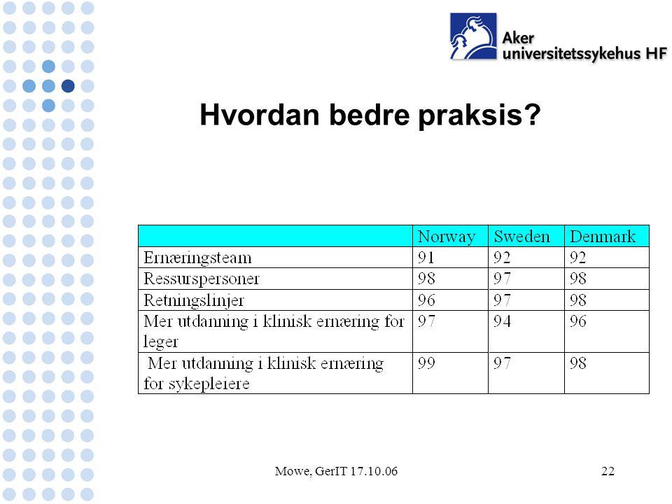 Mowe, GerIT 17.10.0622 Hvordan bedre praksis