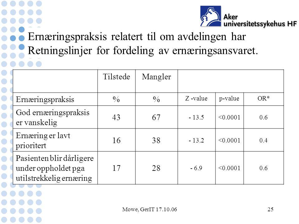 Mowe, GerIT 17.10.0625 TilstedeMangler Ernæringspraksis% Z -valuep-valueOR* God ernæringspraksis er vanskelig 4367 - 13.5<0.00010.6 Ernæring er lavt prioritert 1638 - 13.2<0.00010.4 Pasienten blir dårligere under oppholdet pga utilstrekkelig ernæring 1728 - 6.9<0.00010.6 Ernæringspraksis relatert til om avdelingen har Retningslinjer for fordeling av ernæringsansvaret.