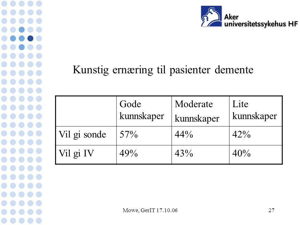 Mowe, GerIT 17.10.0627 Gode kunnskaper Moderate kunnskaper Lite kunnskaper Vil gi sonde57%44%42% Vil gi IV49%43%40% Kunstig ernæring til pasienter demente