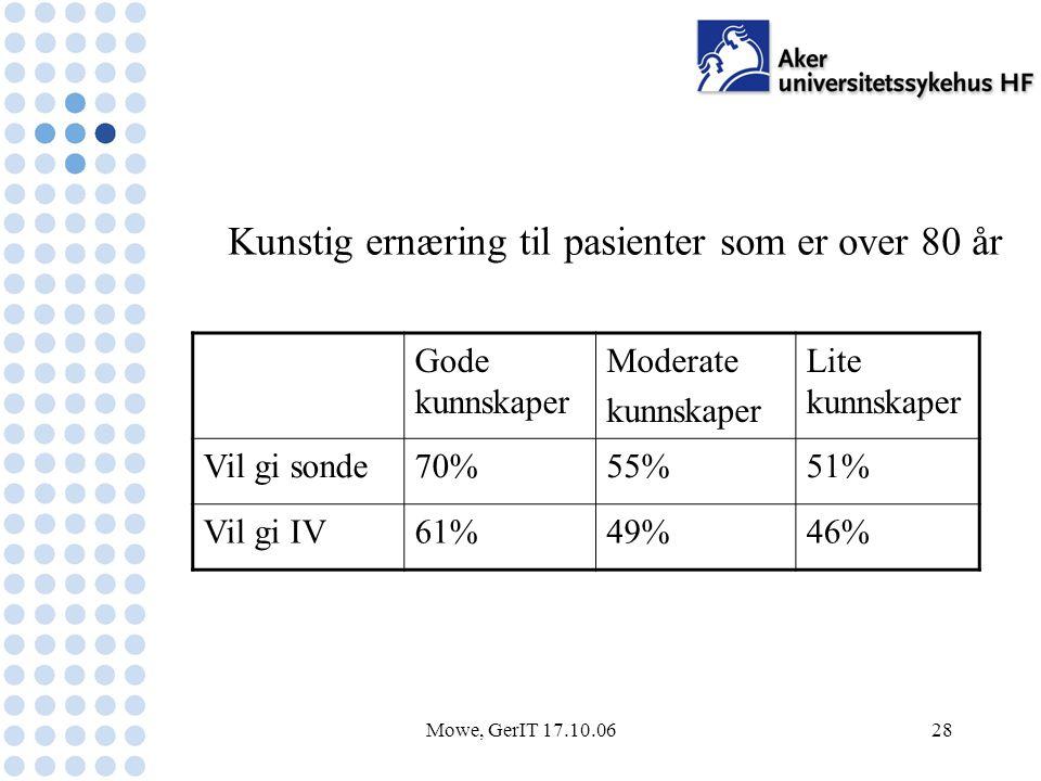 Mowe, GerIT 17.10.0628 Gode kunnskaper Moderate kunnskaper Lite kunnskaper Vil gi sonde70%55%51% Vil gi IV61%49%46% Kunstig ernæring til pasienter som er over 80 år