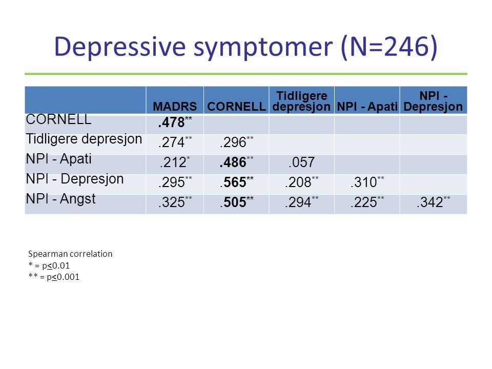 Depressive symptomer (N=246) MADRSCORNELL Tidligere depresjonNPI - Apati NPI - Depresjon CORNELL.478 ** Tidligere depresjon.274 **.296 ** NPI - Apati.212 *.486 **.057 NPI - Depresjon.295 **.565 **.208 **.310 ** NPI - Angst.325 **.505 **.294 **.225 **.342 ** Spearman correlation * = p<0.01 ** = p<0.001