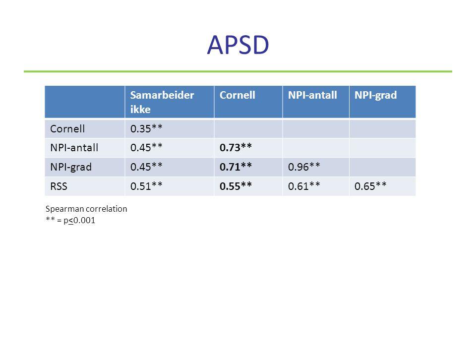 APSD Samarbeider ikke CornellNPI-antallNPI-grad Cornell0.35** NPI-antall0.45**0.73** NPI-grad0.45**0.71**0.96** RSS0.51**0.55**0.61**0.65** Spearman correlation ** = p<0.001