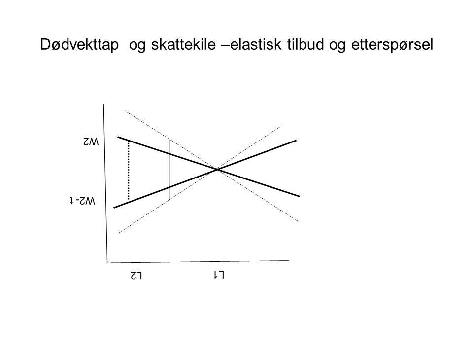 Dødvekttap og skattekile –elastisk tilbud og etterspørsel L1 L2 W2- t W2