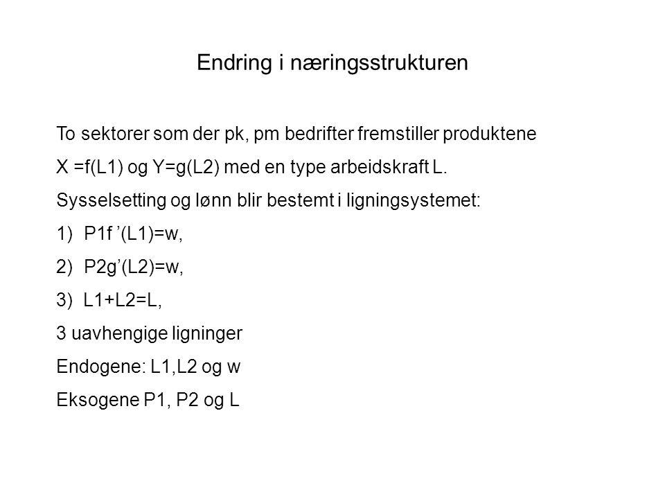 Endring i næringsstrukturen To sektorer som der pk, pm bedrifter fremstiller produktene X =f(L1) og Y=g(L2) med en type arbeidskraft L. Sysselsetting