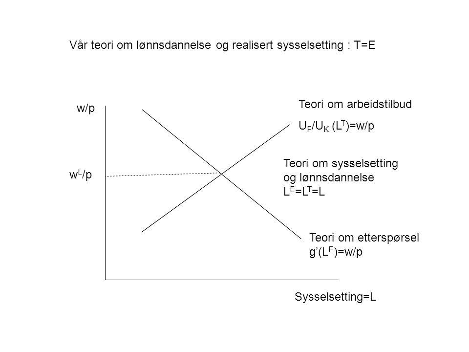 Vår teori om lønnsdannelse og realisert sysselsetting : T=E Teori om etterspørsel g'(L E )=w/p w L /p Sysselsetting=L Teori om arbeidstilbud U F /U K (L T )=w/p Teori om sysselsetting og lønnsdannelse L E =L T =L w/p