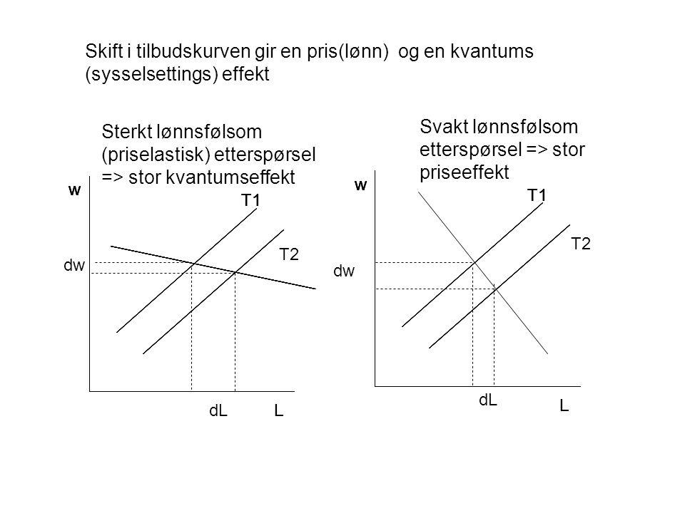 w L T1 w L w L w L w L w L w L w L w L w L T2 Sterkt lønnsfølsom (priselastisk) etterspørsel => stor kvantumseffekt Svakt lønnsfølsom etterspørsel => stor priseeffekt dL Skift i tilbudskurven gir en pris(lønn) og en kvantums (sysselsettings) effekt dw dL dw T2