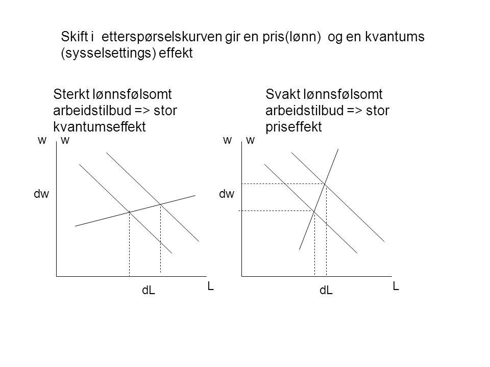 ww L dL dw ww L dL dw Sterkt lønnsfølsomt arbeidstilbud => stor kvantumseffekt Svakt lønnsfølsomt arbeidstilbud => stor priseffekt Skift i etterspørselskurven gir en pris(lønn) og en kvantums (sysselsettings) effekt