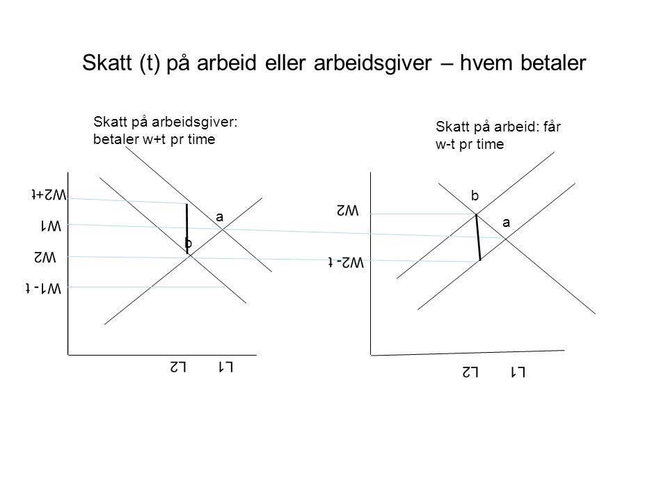 Skatt (t) på arbeid eller arbeidsgiver – hvem betaler a L1 W1 L1 W1- t b W2 W2+t a b L2 W2 W2- t Skatt på arbeid: får w-t pr time Skatt på arbeidsgive