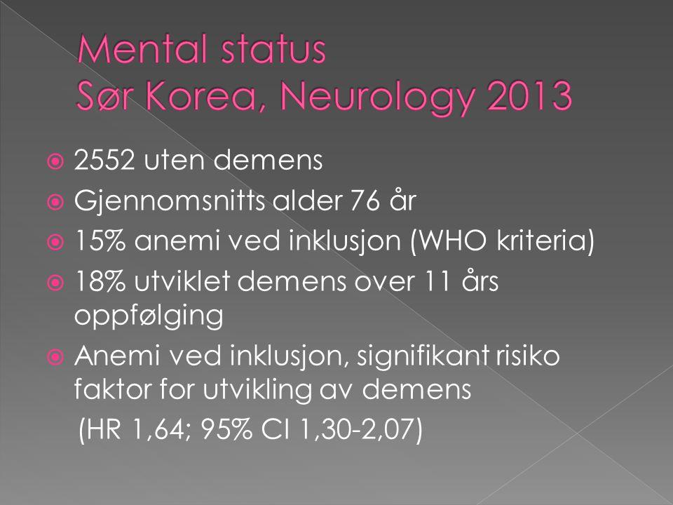  2552 uten demens  Gjennomsnitts alder 76 år  15% anemi ved inklusjon (WHO kriteria)  18% utviklet demens over 11 års oppfølging  Anemi ved inklusjon, signifikant risiko faktor for utvikling av demens (HR 1,64; 95% CI 1,30-2,07)